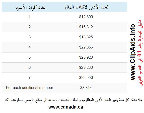 تكاليف الهجرة الى كندا