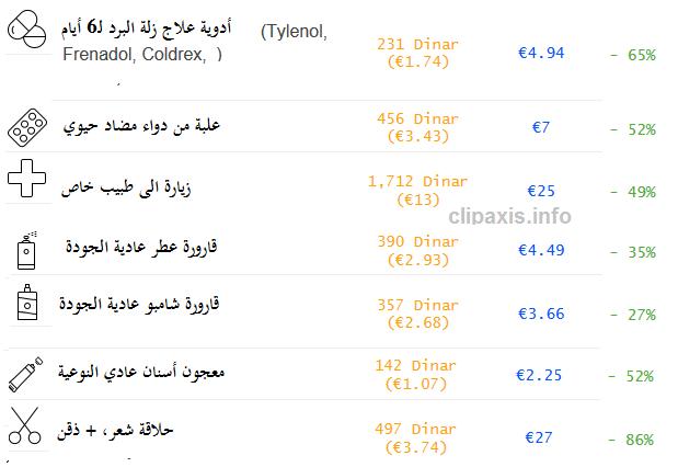 اسعار الرعاية الصحية بين الجزائر العاصمة و باريس