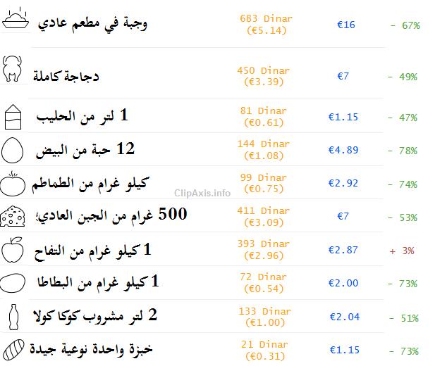اسعار الطعام في الجزائر العاصمة و باريس