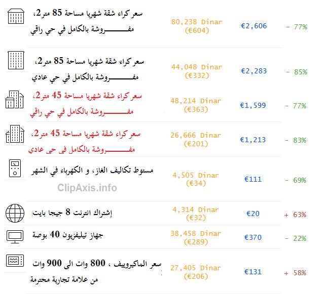 اسعار الكراء في الجزائر العاصمة و باريس