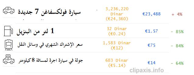 اسعار وسائل النقل في الجزائر العاصمة و باريس