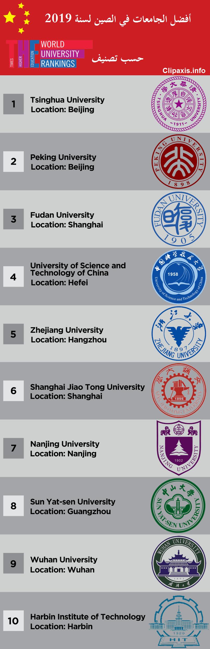 ترتيب الجامعات الصينية