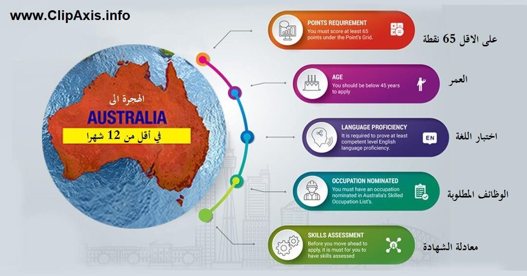 الهجرة الى استراليا,الهجرة إلى أستراليا 2021,الهجرة إلى أستراليا,كيفية الهجرة الى استراليا,مزايا الهجرة إلى أستراليا,استراليا,أسهل طرق الهجرة إلى استراليا,الهجرة,الهجرة الى استراليا 2021,السفر الى استراليا,طريقة الهجرة الى استراليا,الهجرة الى استراليا بدون محامي,هجرة المهندسين الى استراليا,نظام النقاط للهجرة إلى أستراليا,الحياه في استراليا,طرق الهجرة الى استراليا,كيف الهجره الي استراليا,شروط الهجرة الى استراليا,