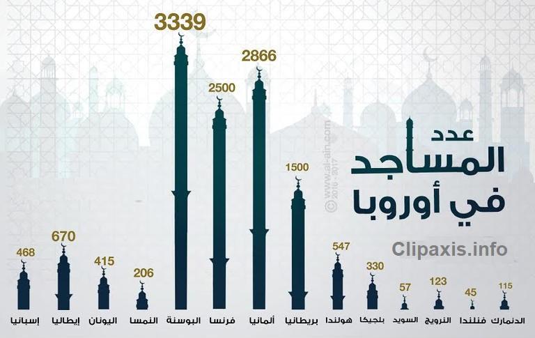 عدد المساجد,المساجد في اوروبا,المساجد في أوروبا,مساجد
