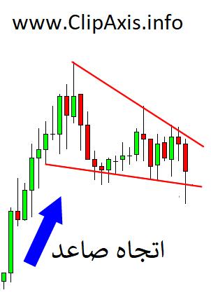 falling wedge pattern,falling wedge chart pattern,falling wedge,descending wedge, chart pattern,trading,